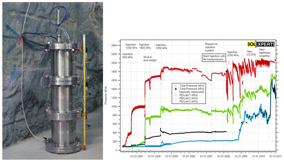 FORGE Laboratory Column Experiments at grimsel: Large TDR column experiment