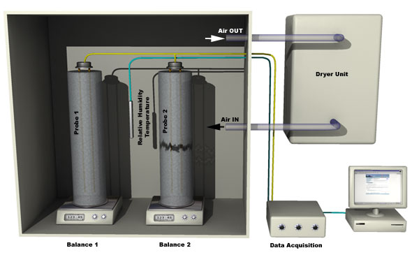 Schematic picture of drying chamber and data acquisition system