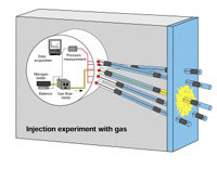 GAM Gas Migration in Shear Zones: Concept