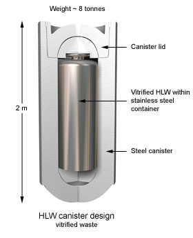 HLW vitrified waste canister design
