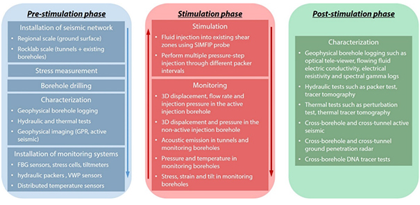 ICS simulation phases
